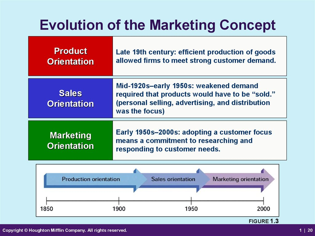 Marketing strategy and customer relationships An overview of