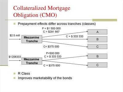 Securitization and credit crises - презентация онлайн
