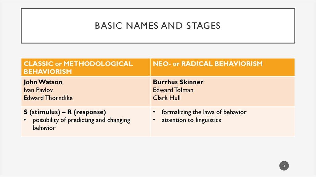 Behaviorism Basic names and stages - презентация онлайн