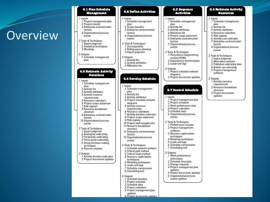 Time Management - online presentation