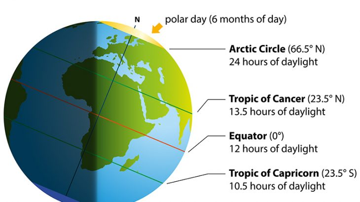 What is the Summer Solstice? \u2022 Earth