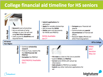 college admissions - College Financing Group