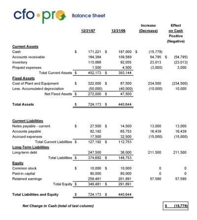 Balance Sheet | CFO-Pro.com — Financial Expertise You Can Take to the Bank
