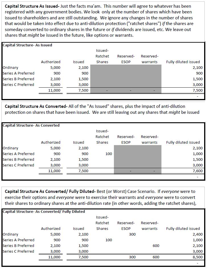 Structure Table How To Create A Capital Structure Table As Issued As Converted