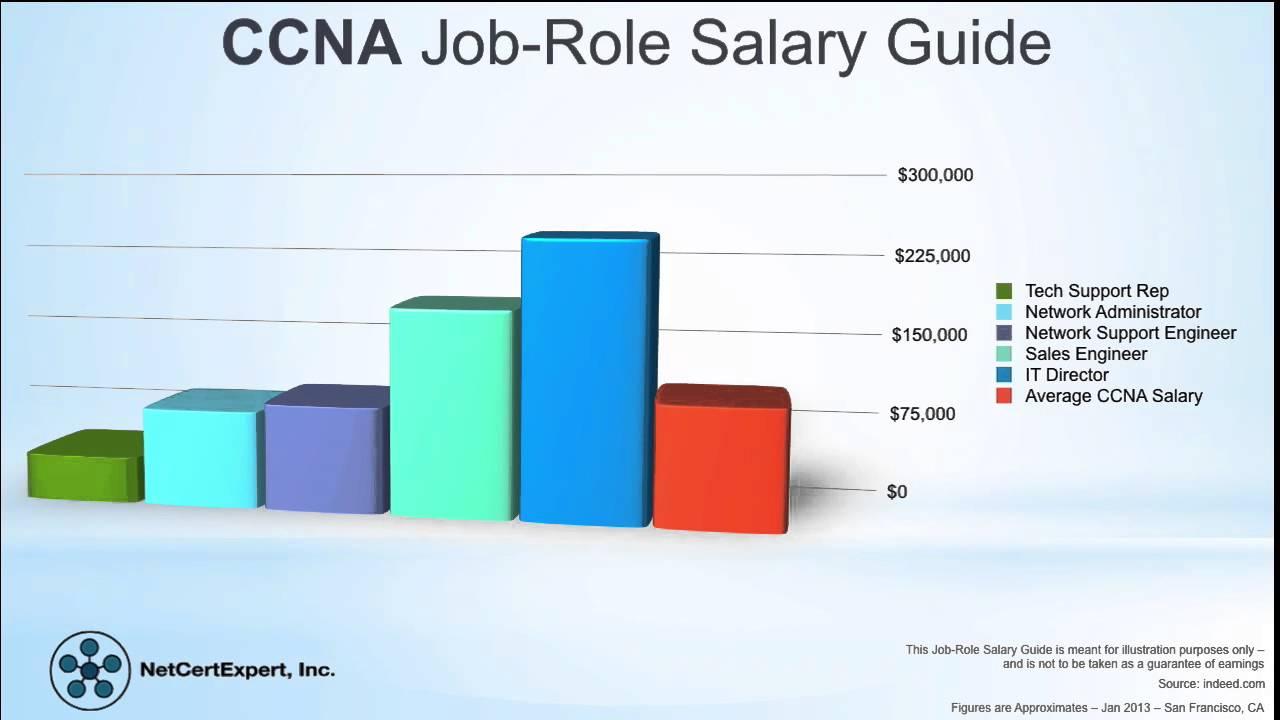 salary lookup salary lookup 2727