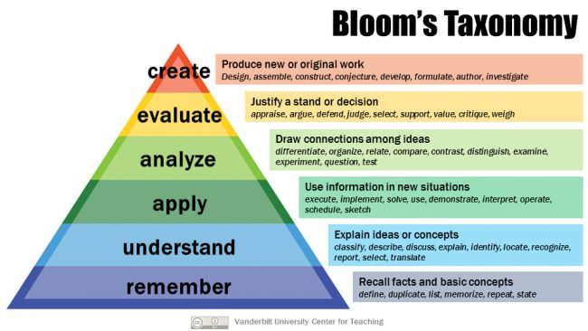 Bloom's Taxonomy Pyramid from top to bottom: Create, Evaluate, Analyze, Apply, Understand, Remember