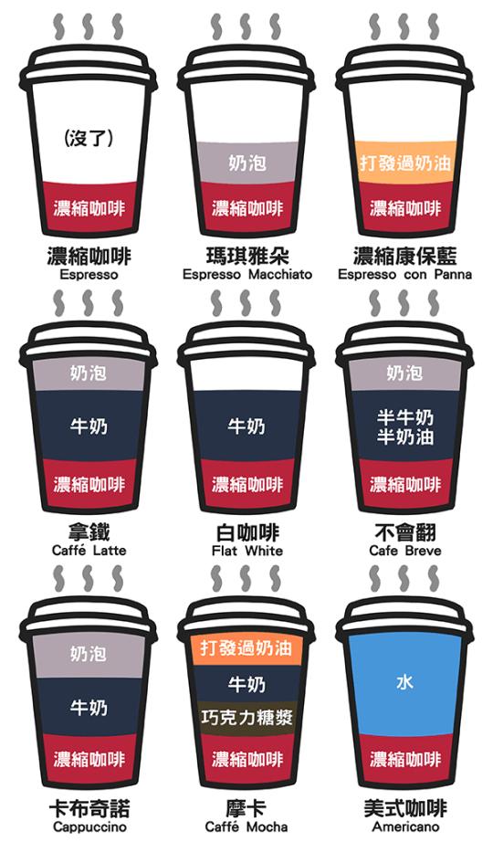 咖啡成份比例圖解 (Illustrations Composition Ratio of Coffee Drinks)   逍遙文工作室