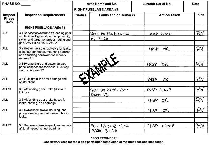 Figure 1-1 Example of Using the Phased Maintenance Checklist - maintenance checklist template