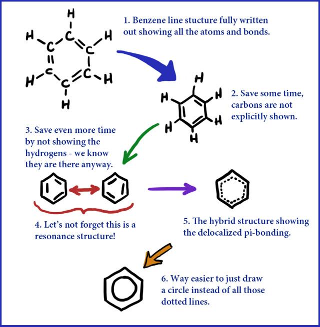 Line Drawings - carbon bonds
