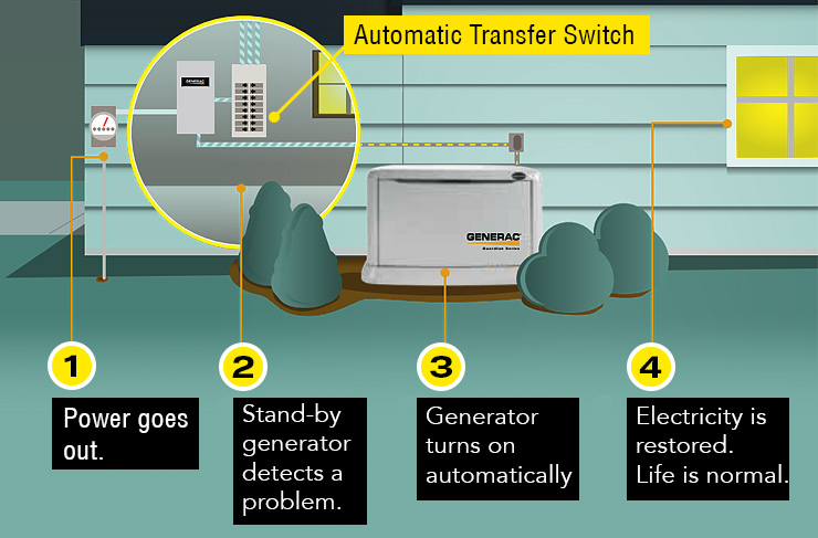 How do Generators Work? Common Generator Questions Answered