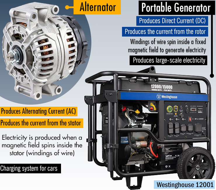 Alternator vs Generator  What\u0027s the Difference? Chainsaw Journal