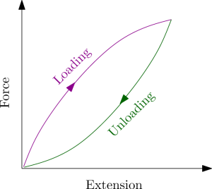 Force vs extension for an elastic band. This loop-shaped graph is the signature of hysteresis.