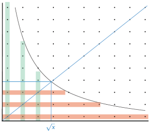 Points on the integer lattice below the curve $XY=n$