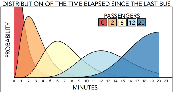 Distribution of the conditional waiting time given that I observe 0, 2, 6, 12 and 20 passengers at the stop.