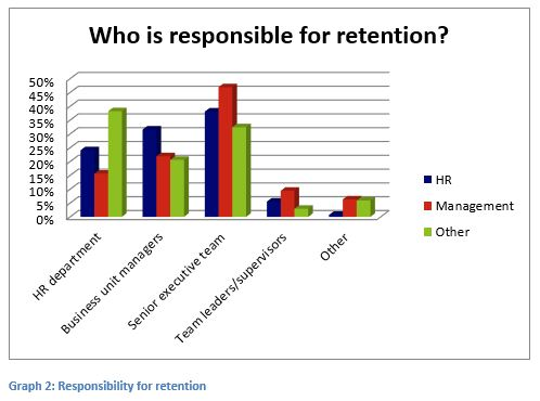 Strategies and tactics to increase employee retention Change Factory