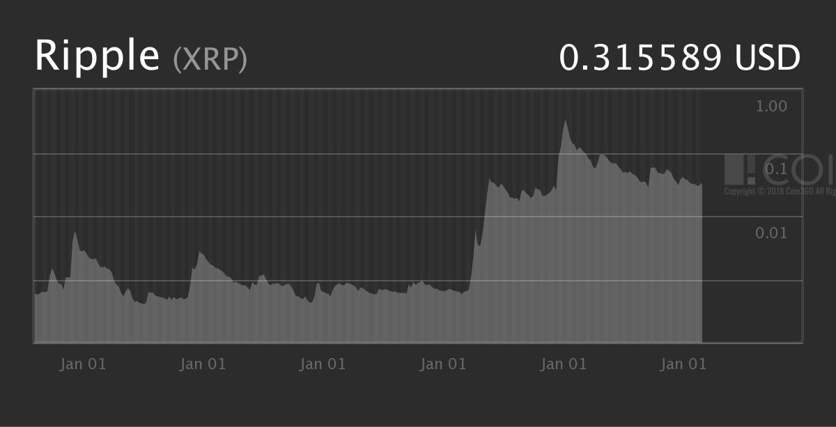 📈 XRP Price Predictions 2019-2020 Top-3 by Market Cap \u2013 Changelly