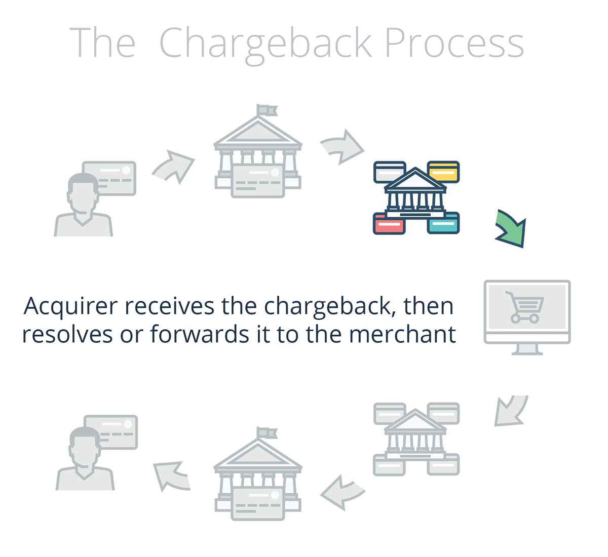 Banc A Charge Guidee The Chargeback Process Explained Chargeback