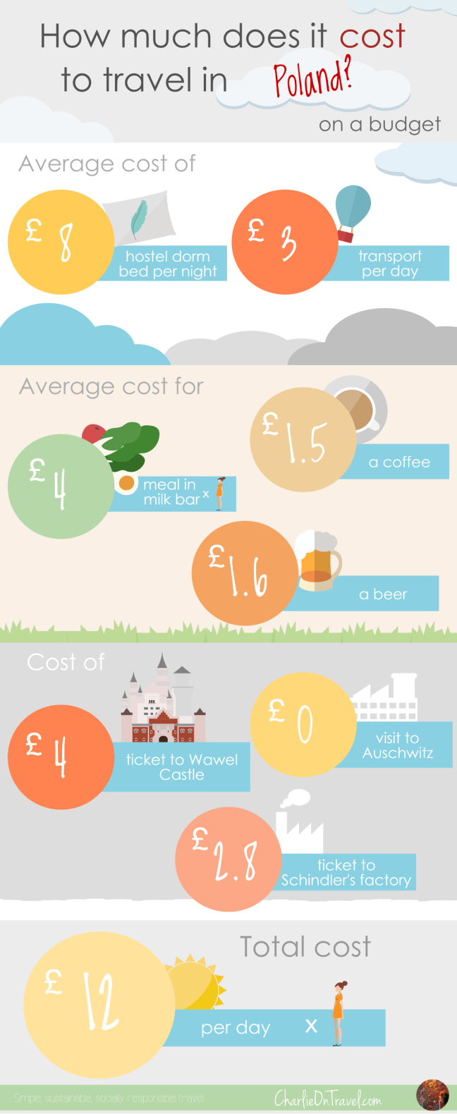 How Much Does it Cost to Travel Poland on a Budget?