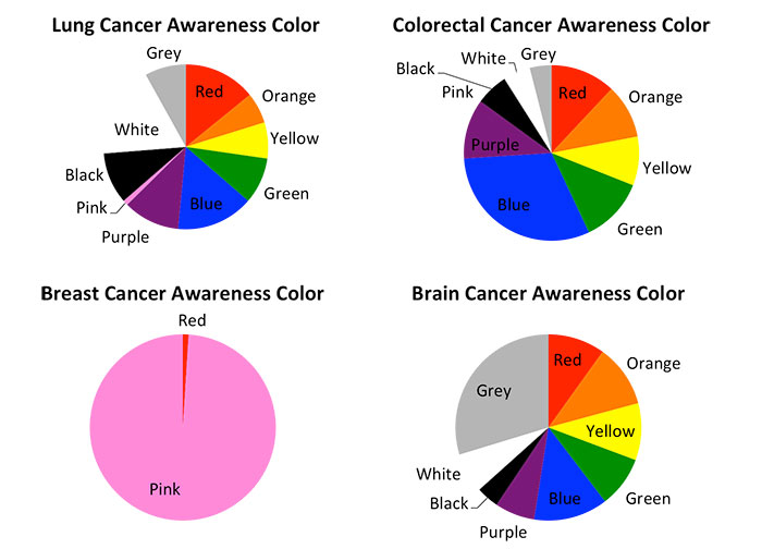 New Awareness Color Chart chartreuse cocktail awareness ribbon