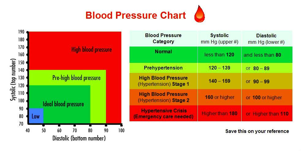 Blood Pressure Chart Chart Diagram - Charts, Diagrams, Graphs