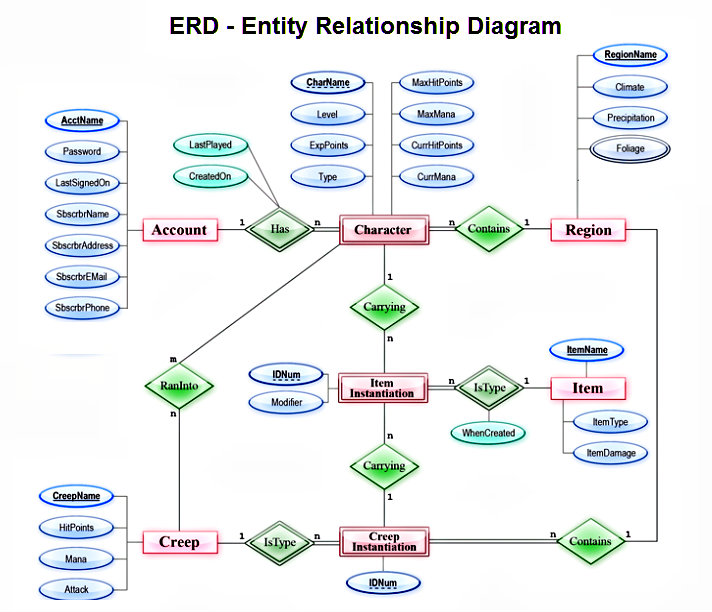 entity relationship diagram Chart Diagram - Charts, Diagrams