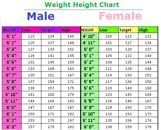 weight to height scale - Trisamoorddiner