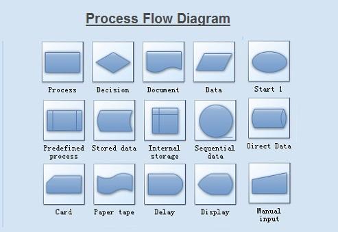 Process Flow Diagram \u2013 Process Flow Chart Chart Diagram - Charts