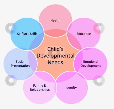 Child Development \u2013 Baby Development Chart Chart Diagram - Charts