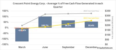 Crescent Point Energy Corp. (TSE:CPG.TO) Seasonal Chart | Equity Clock