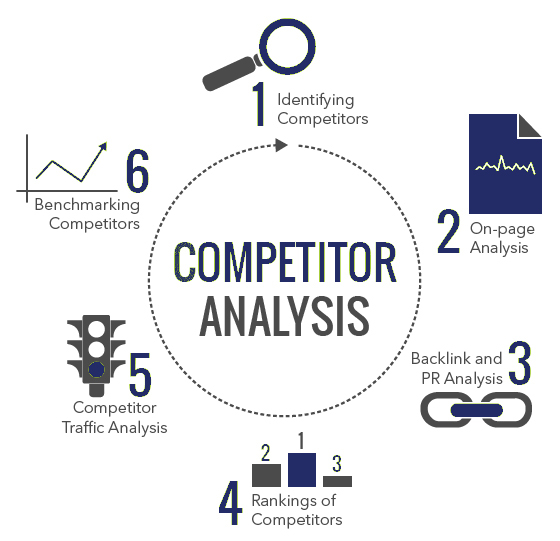 The Value of Keyword Research  Competitive Analysis - Chase-It - competitor analysis report
