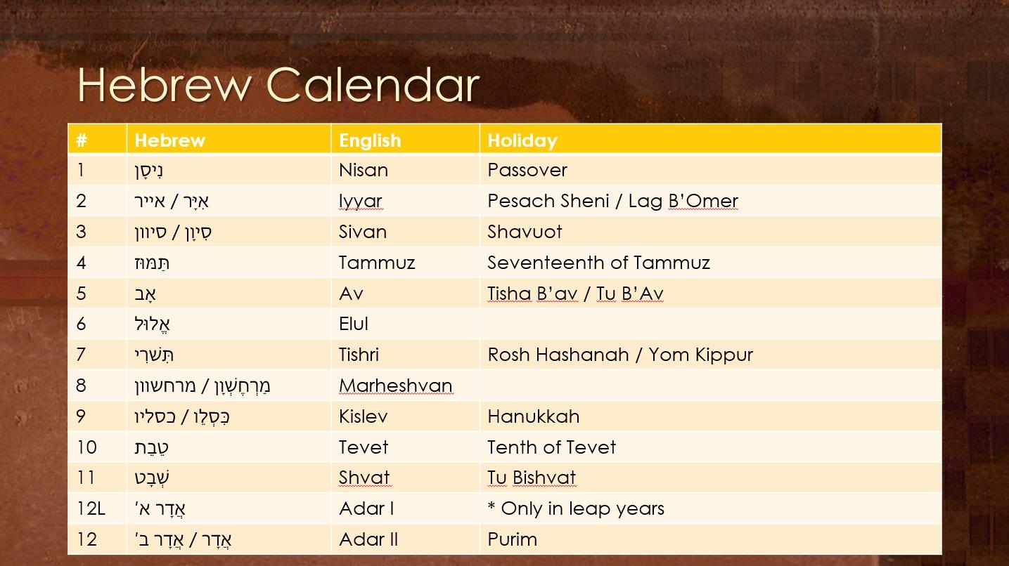 New Gregorian Calendar To Hebrew Hebcal Jewish Calendar Hebrew Date Converter Holidays January 2015 – Chasing The Wind