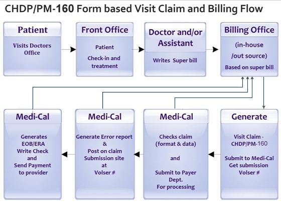 CHDP PM160 ROI Analysis Review
