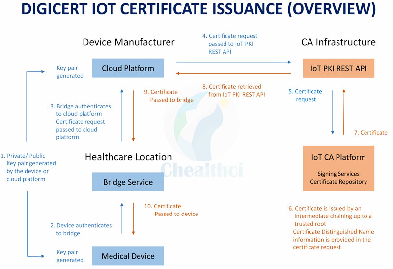 Connected HealthCare Initiative - Healthcare Internet of Things (IOT