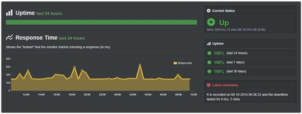 coolhandle uptime report