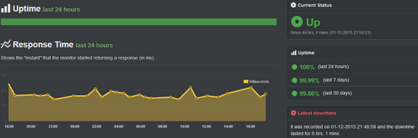 ehost uptime