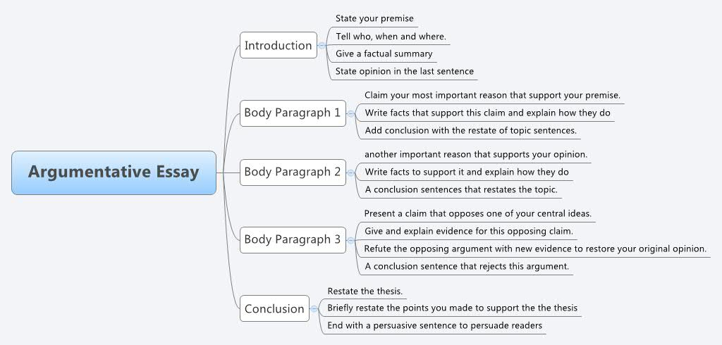 How To Start An Argumentative Essay Blog Cheapessaynet