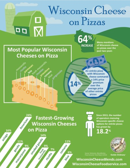 Wisconsin Political Facts