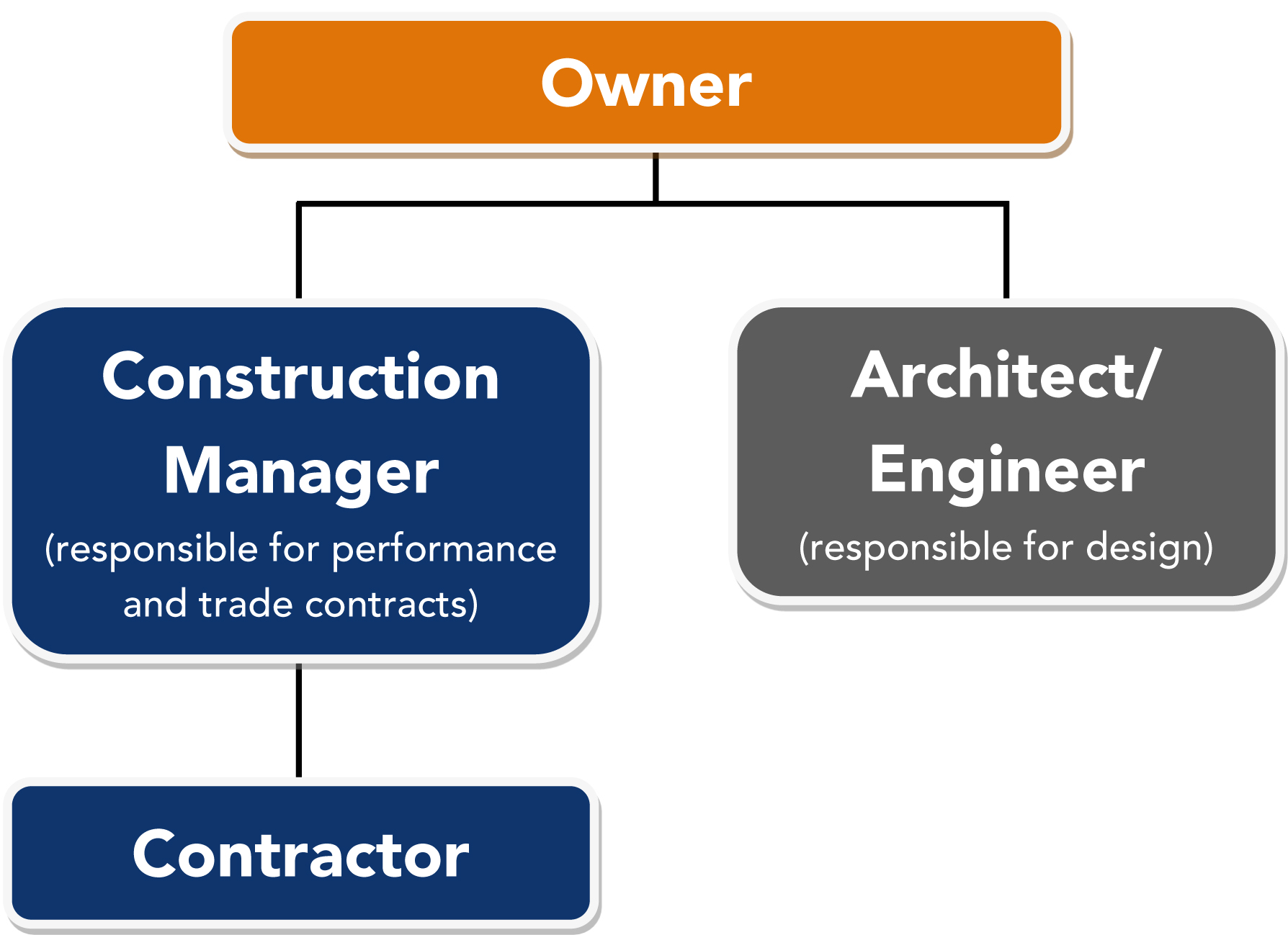 Construction Management Construction Management Cheever Construction General