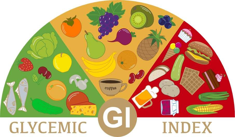 Glycemic Index and Glycemic Load understanding will