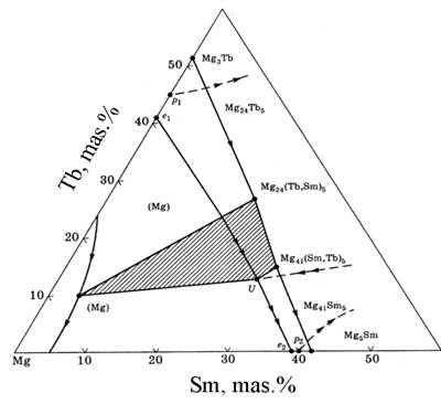 Peculiarities of the physico-chemical interaction in ternary systems