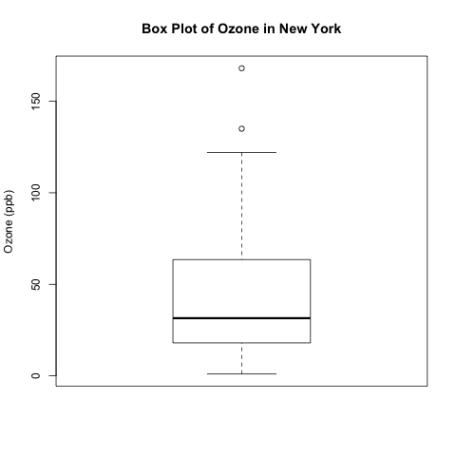 box plot ozone
