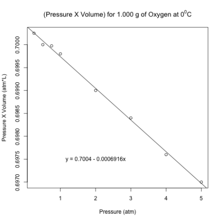 regression pv vs pressure