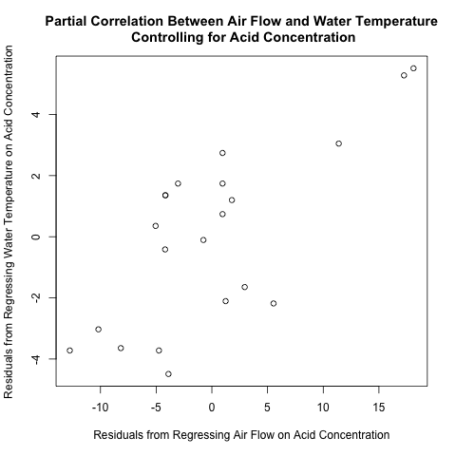 residuals plot air flow and water temperature controlling acid concentration