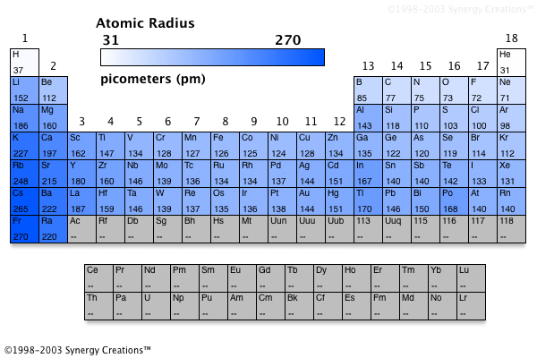 5 which diagram correctly shows the pattern of atomic mass and - electronegativity chart template