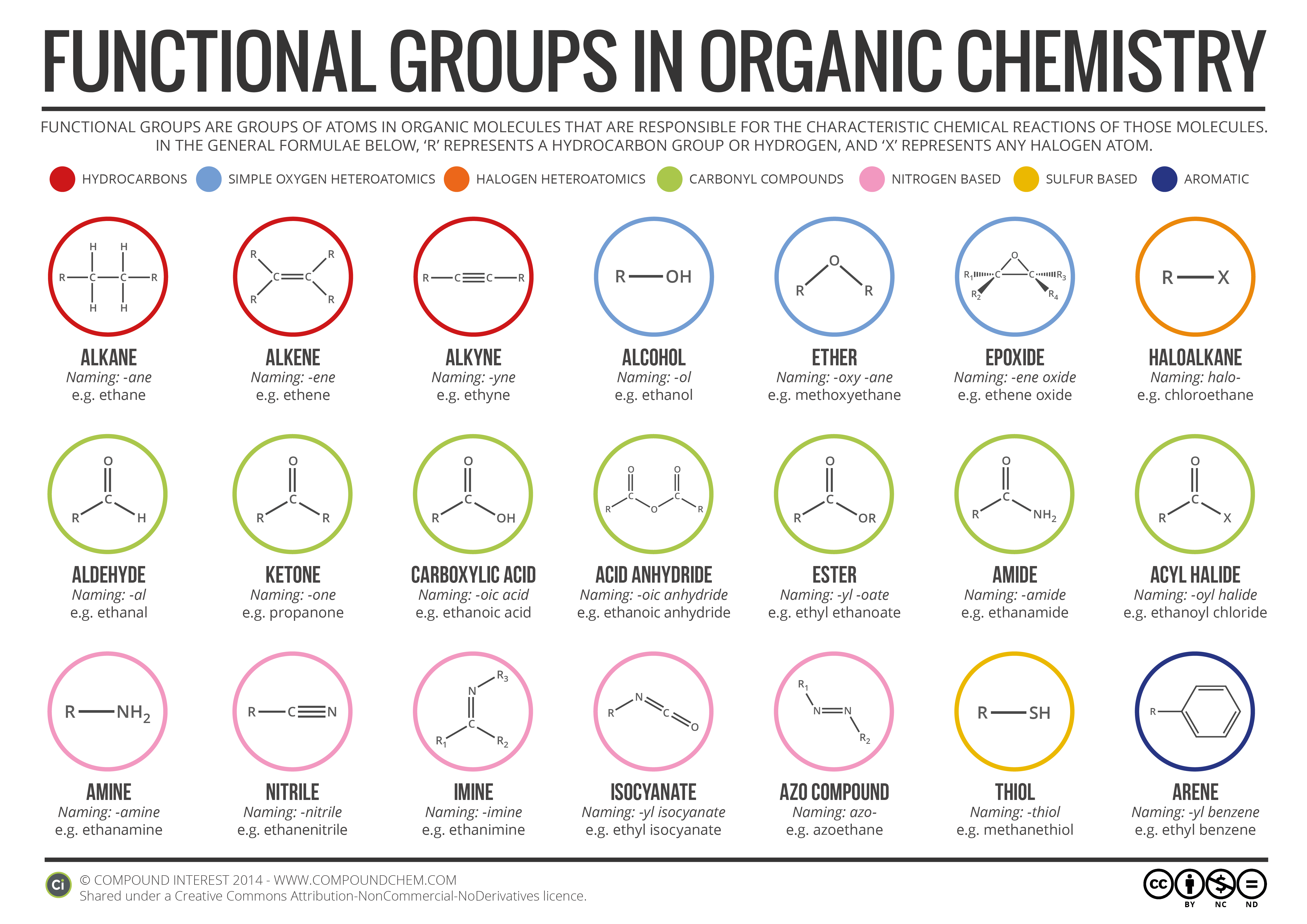 Functional Groups in Organic Chemistry [Infographic]