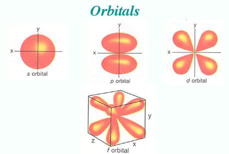 Electron Configuration - Chemistry 101