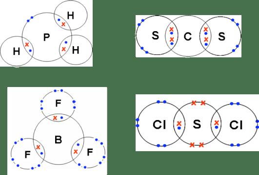 lithium dot diagram