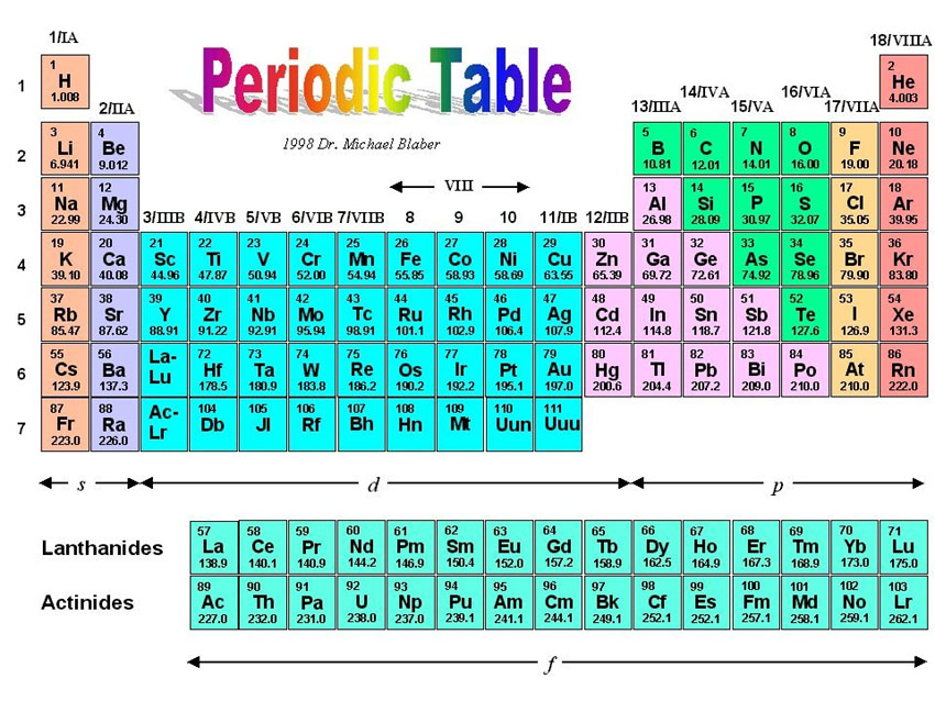 46 best chemical images on Pinterest Chemistry, Periodic table and - best of periodic table jpg