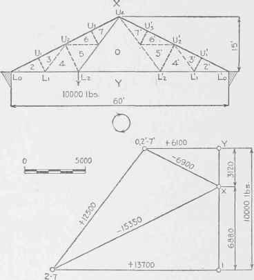 truss stress diagram