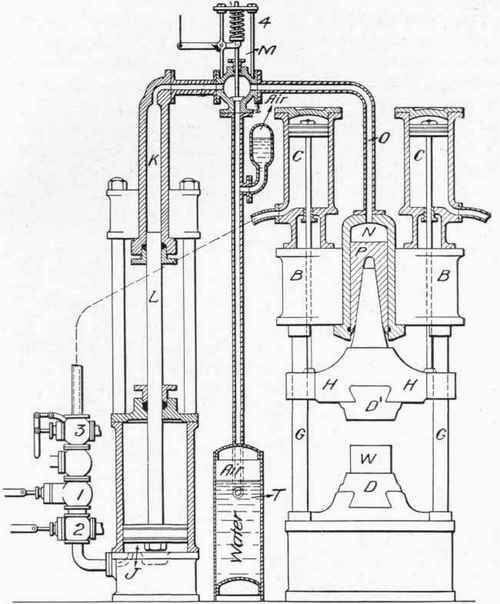 fig 53 diagram of hydraulic forging press